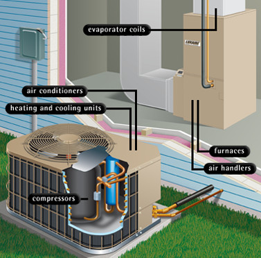 Cost of air conditioner or furnace